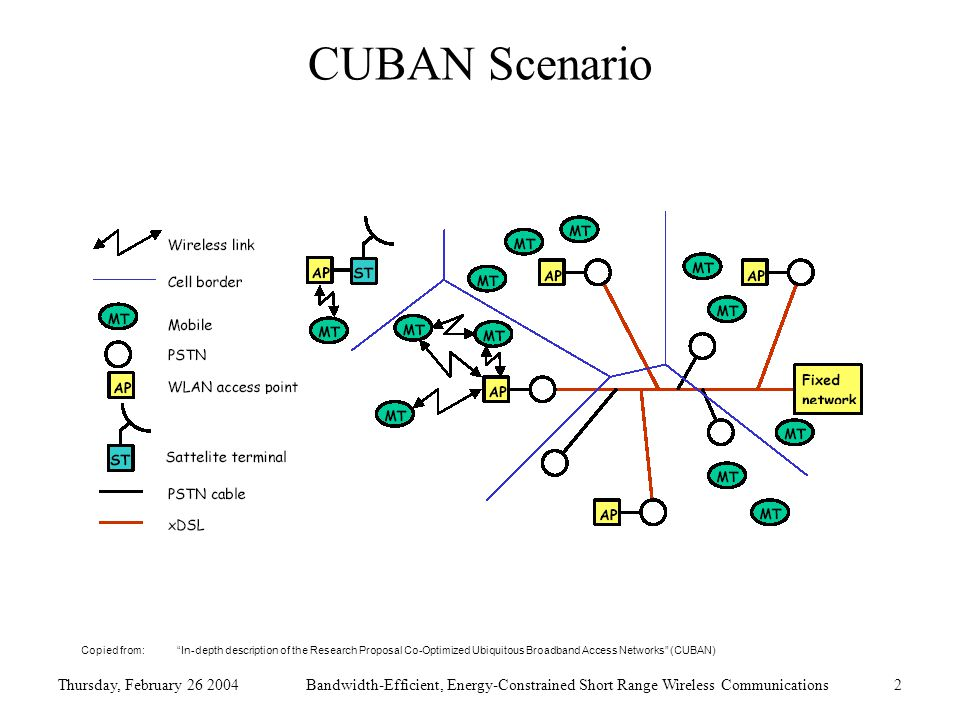 Thursday, February 26 2004Bandwidth-Efficient, Energy-Constrained Short Range Wireless Communications2 CUBAN Scenario Copied from: In-depth description of the Research Proposal Co-Optimized Ubiquitous Broadband Access Networks (CUBAN)