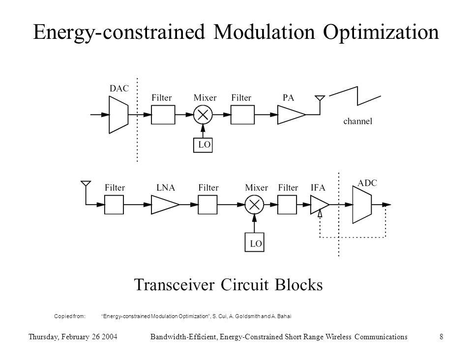 Thursday, February 26 2004Bandwidth-Efficient, Energy-Constrained Short Range Wireless Communications8 Energy-constrained Modulation Optimization Copied from: Energy-constrained Modulation Optimization , S.