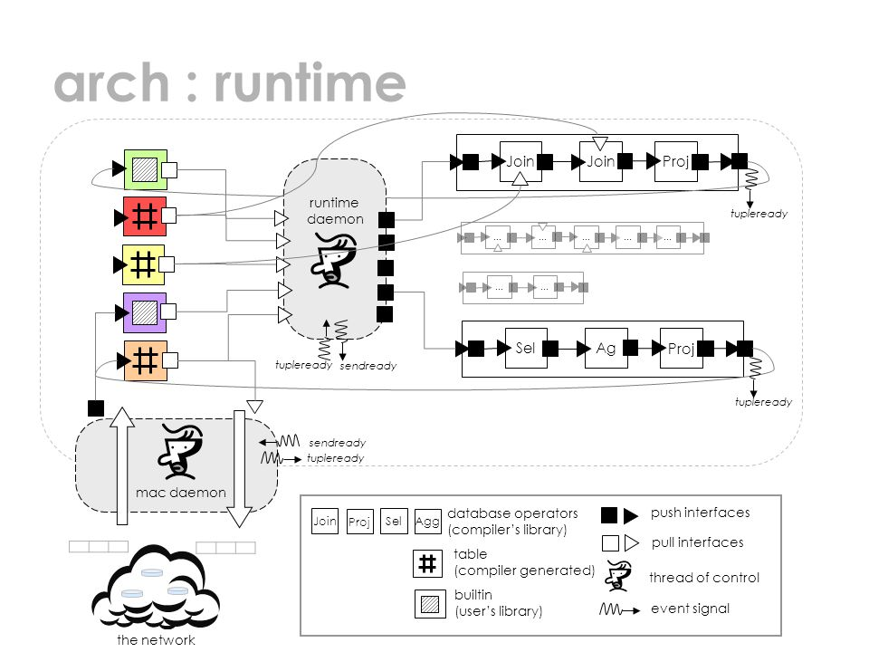 arch : runtime the network Join Proj tupleready Join Agg Proj Sel table (compiler generated) builtin (user's library) database operators (compiler's library) push interfaces pull interfaces thread of control event signal SelAg Proj ……… …… … … runtime daemon mac daemon tupleready sendready tupleready sendready