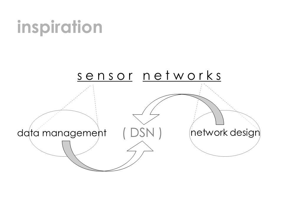 inspiration data management network design s e n s o r n e t w o r k s ( DSN )