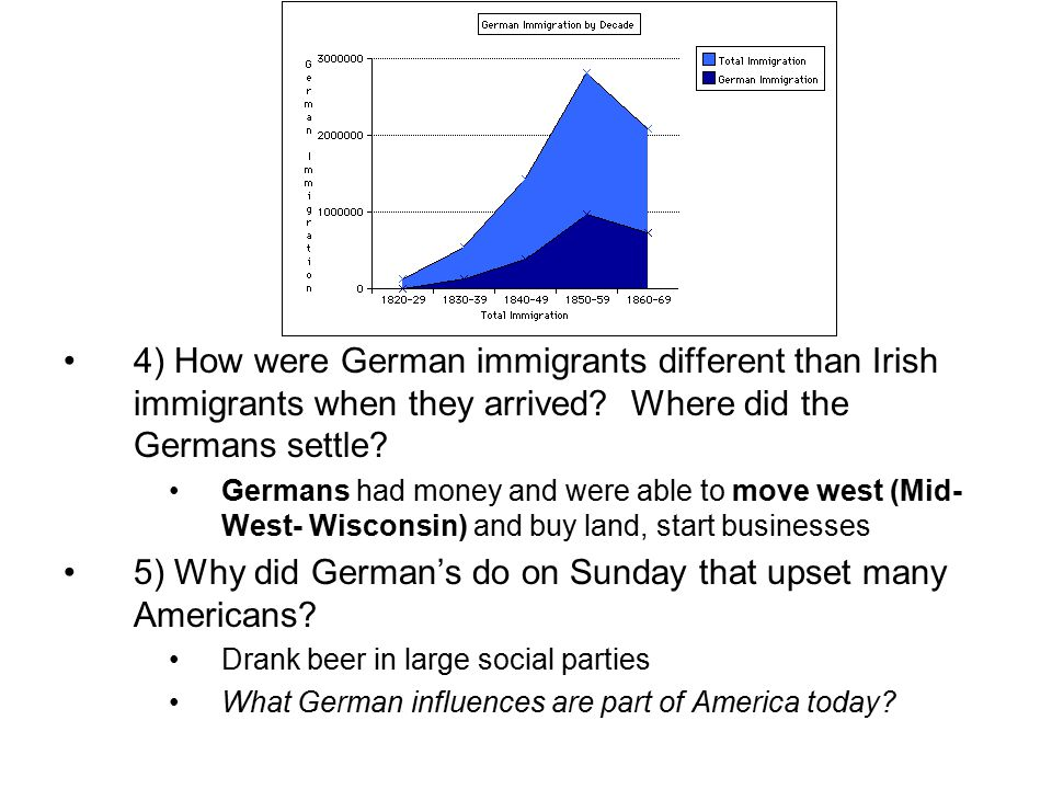 4) How were German immigrants different than Irish immigrants when they arrived.