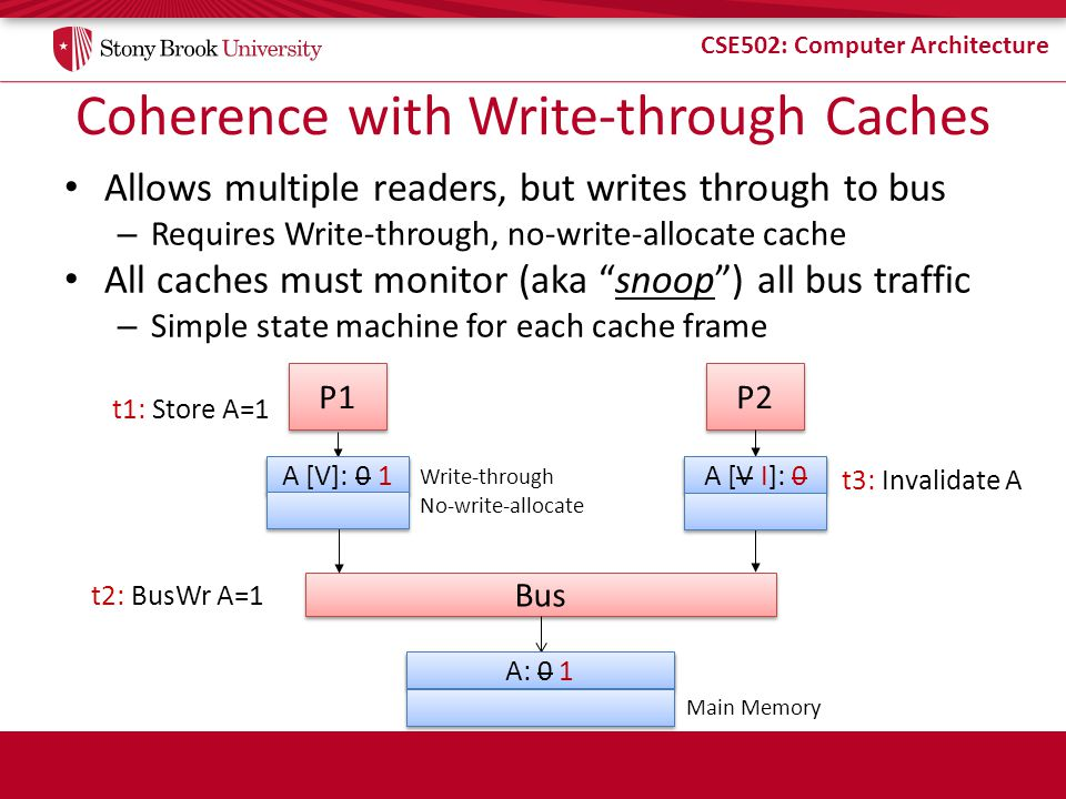 CSE502: Computer Architecture Coherence with Write-through Caches Allows multiple readers, but writes through to bus – Requires Write-through, no-writ