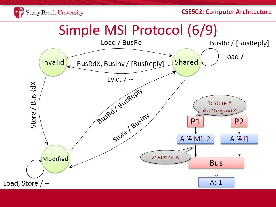 CSE502: Computer Architecture Simple MSI Protocol (6/9) Store / BusRdX Invalid Load / BusRd Shared Load / -- BusRd / [BusReply] Modified Evict / -- Bu