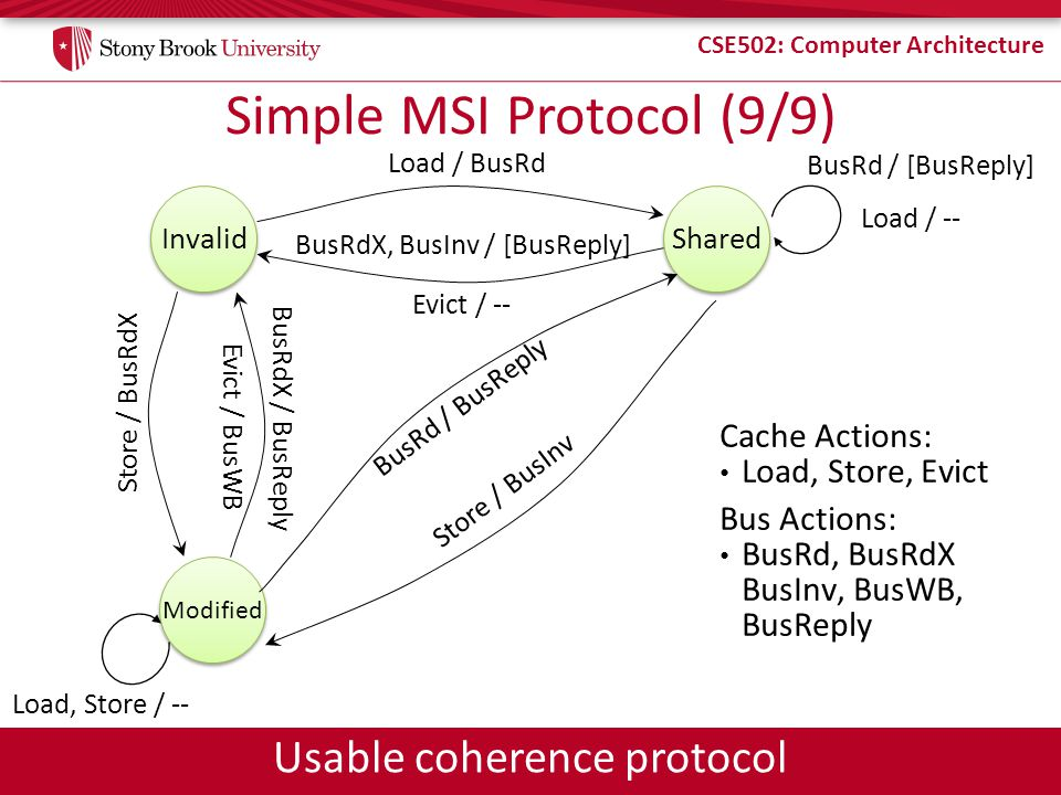 CSE502: Computer Architecture Simple MSI Protocol (9/9) Store / BusRdX Invalid Load / BusRd Shared Load / -- BusRd / [BusReply] Cache Actions: Load, S