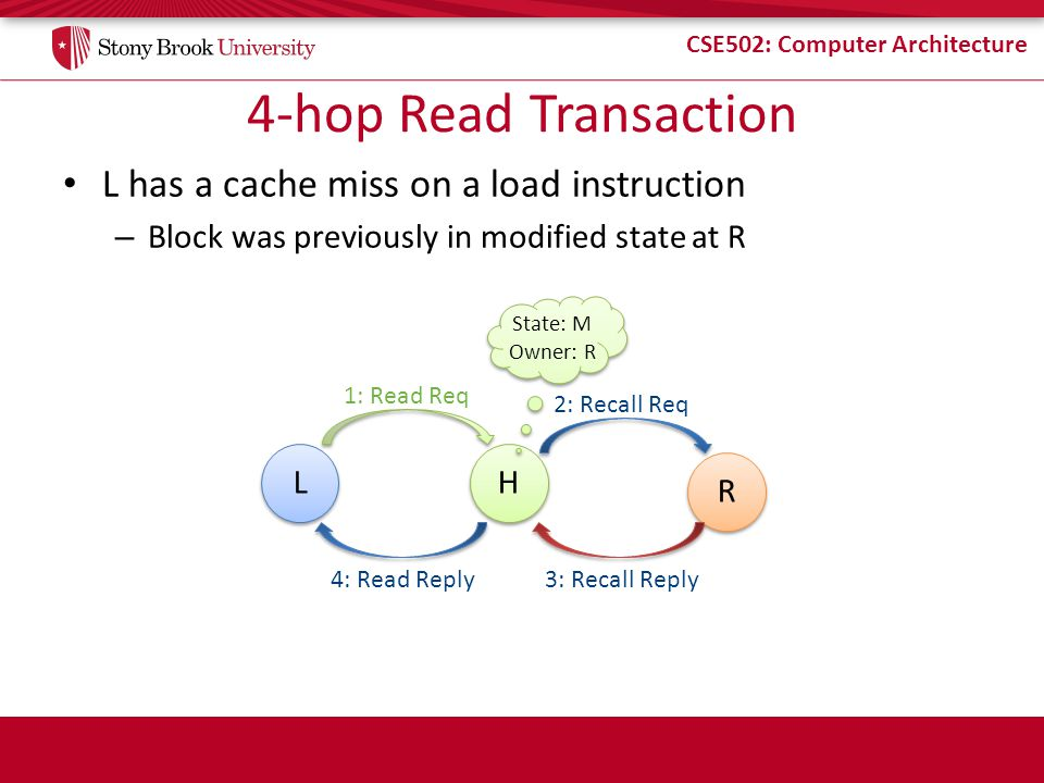 CSE502: Computer Architecture 4-hop Read Transaction L has a cache miss on a load instruction – Block was previously in modified state at R L L H H 1: