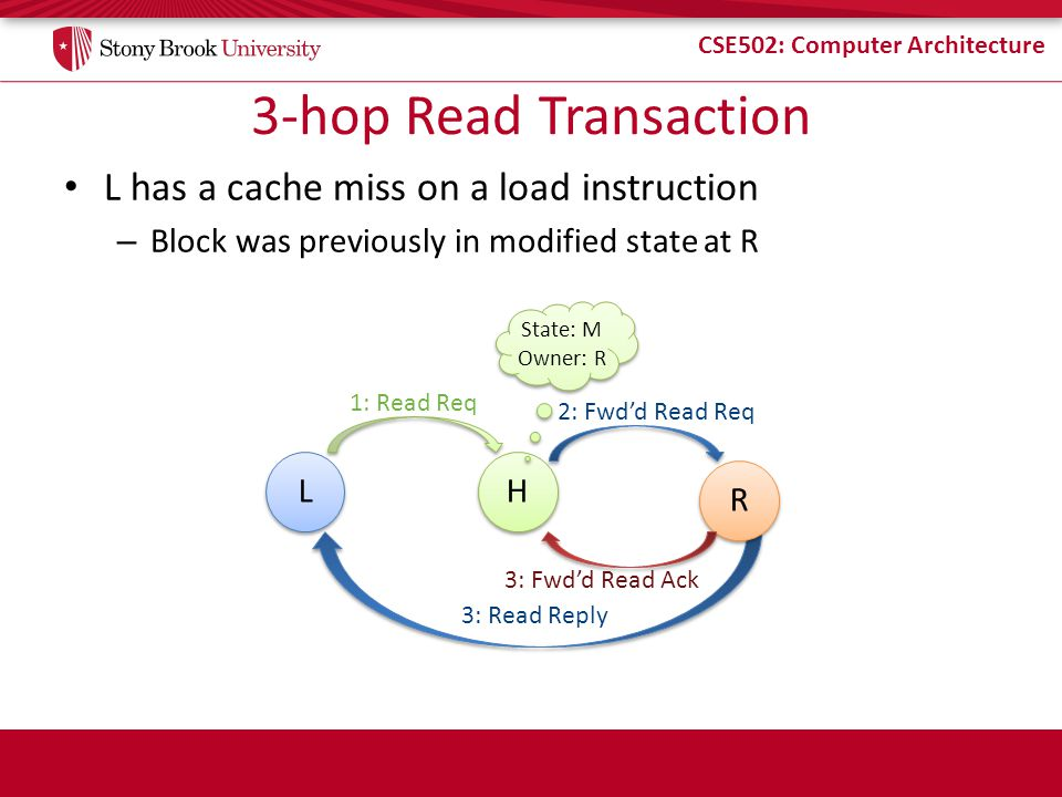 CSE502: Computer Architecture 3-hop Read Transaction L has a cache miss on a load instruction – Block was previously in modified state at R L L H H 1: