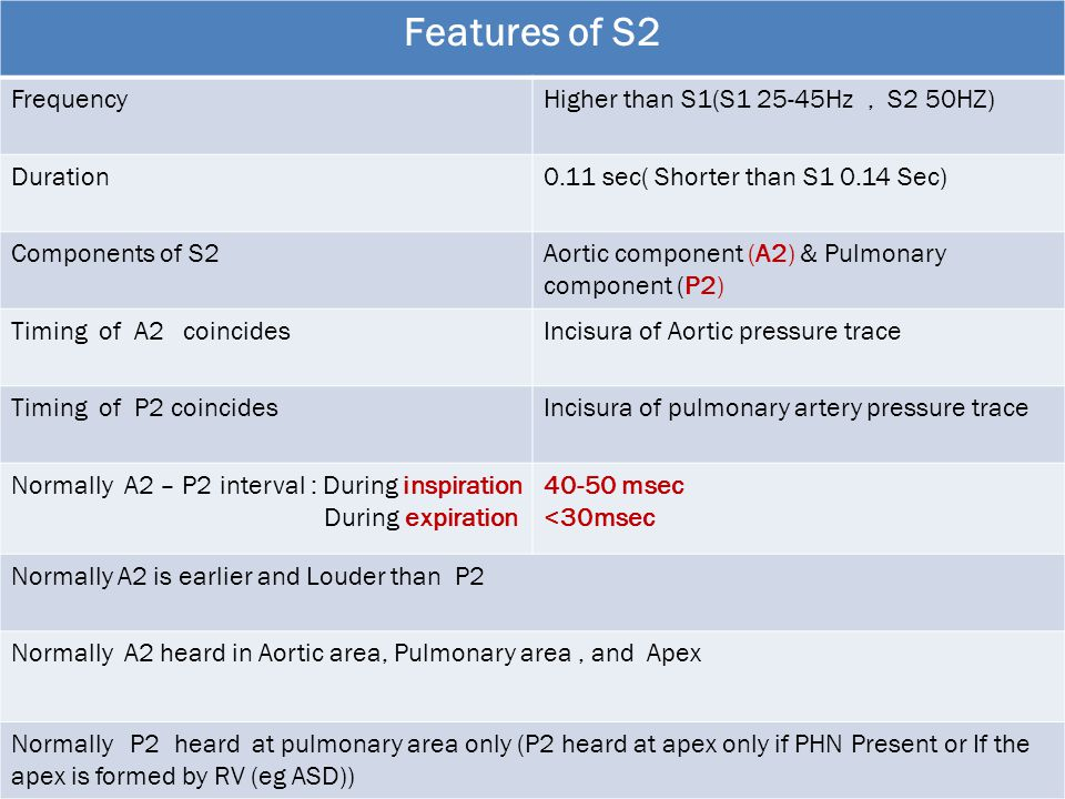 Features of S2 FrequencyHigher than S1(S1 25-45Hz, S2 50HZ) Duration0.11 sec( Shorter than S1 0.14 Sec) Components of S2Aortic component (A2) & Pulmon