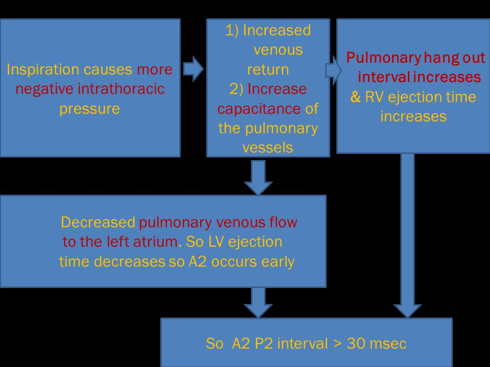 Decreased pulmonary venous flow to the left atrium. So LV ejection time decreases so A2 occurs early Inspiration causes more negative intrathoracic pr