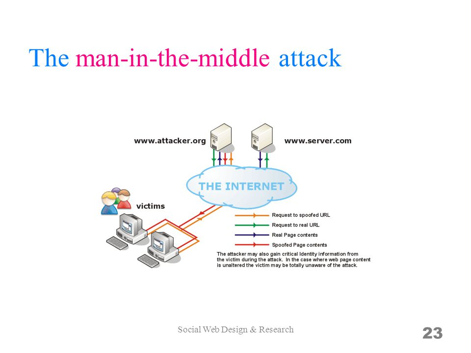 The man-in-the-middle attack Social Web Design & Research 23