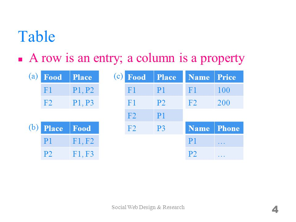 Table A row is an entry; a column is a property Social Web Design & Research 4 FoodPlace F1P1, P2 F2P1, P3 PlaceFood P1F1, F2 P2F1, F3 FoodPlace F1P1 F1P2 F2P1 F2P3 NamePrice F1100 F2200 (a) (b) (c) NamePhone P1… P2…