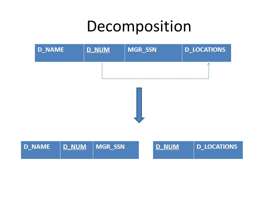 Decomposition D_NAMED_NUMMGR_SSND_LOCATIONS D_NAMED_NUMMGR_SSND_NUMD_LOCATIONS
