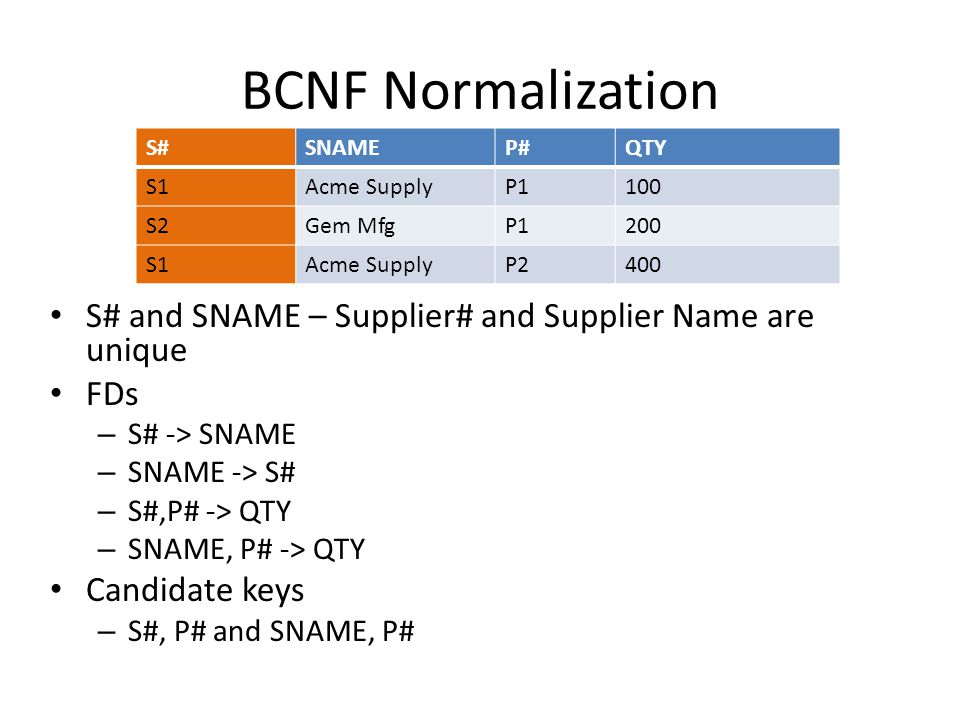 BCNF Normalization S# and SNAME – Supplier# and Supplier Name are unique FDs – S# -> SNAME – SNAME -> S# – S#,P# -> QTY – SNAME, P# -> QTY Candidate keys – S#, P# and SNAME, P# S#SNAMEP#QTY S1Acme SupplyP1100 S2Gem MfgP1200 S1Acme SupplyP2400