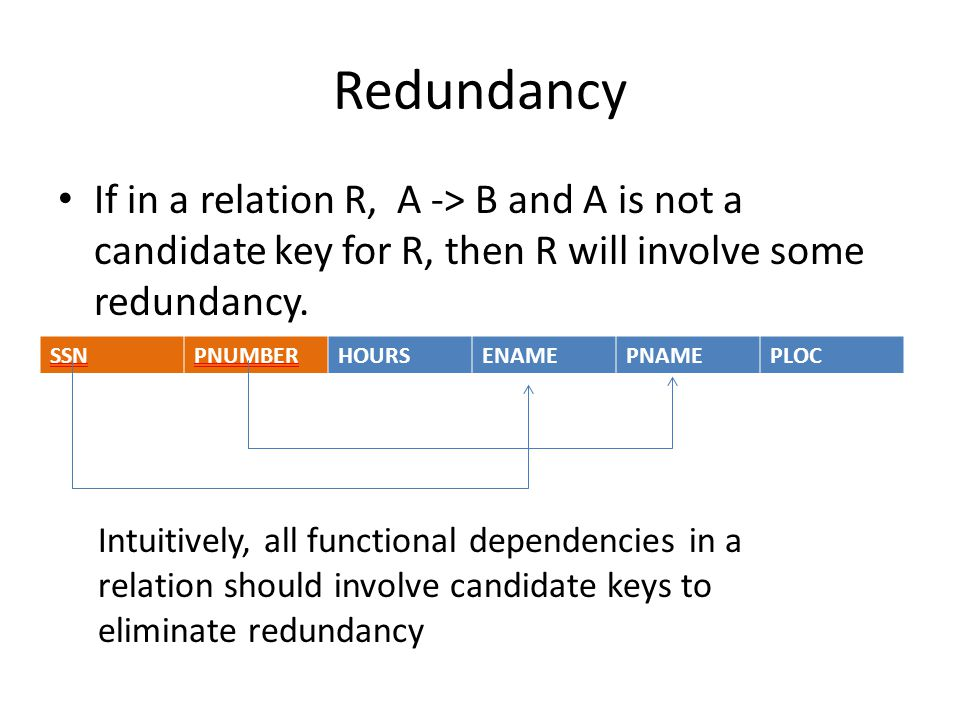 Redundancy If in a relation R, A -> B and A is not a candidate key for R, then R will involve some redundancy.