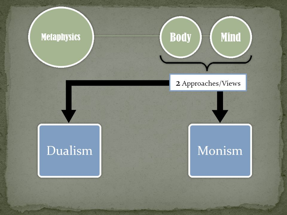 Metaphysics Body Mind Dualism Monism 2 Approaches/Views