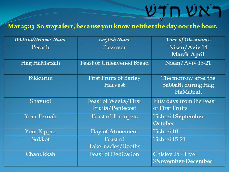 Biblical/Hebrew NameEnglish NameTime of Observance PesachPassoverNisan/Aviv 14 March-April Hag HaMatzahFeast of Unleavened BreadNisan/Aviv 15-21 BikkurimFirst Fruits of Barley Harvest The morrow after the Sabbath during Hag HaMatzah ShavuotFeast of Weeks/First Fruits/Pentecost Fifty days from the Feast of First Fruits Yom TeruahFeast of TrumpetsTishrei 1 September- October Yom KippurDay of AtonementTishrei 10 SukkotFeast of Tabernacles/Booths Tishrei 15-21 ChanukkahFeast of DedicationChislev 25 –Tivet 3 November-December