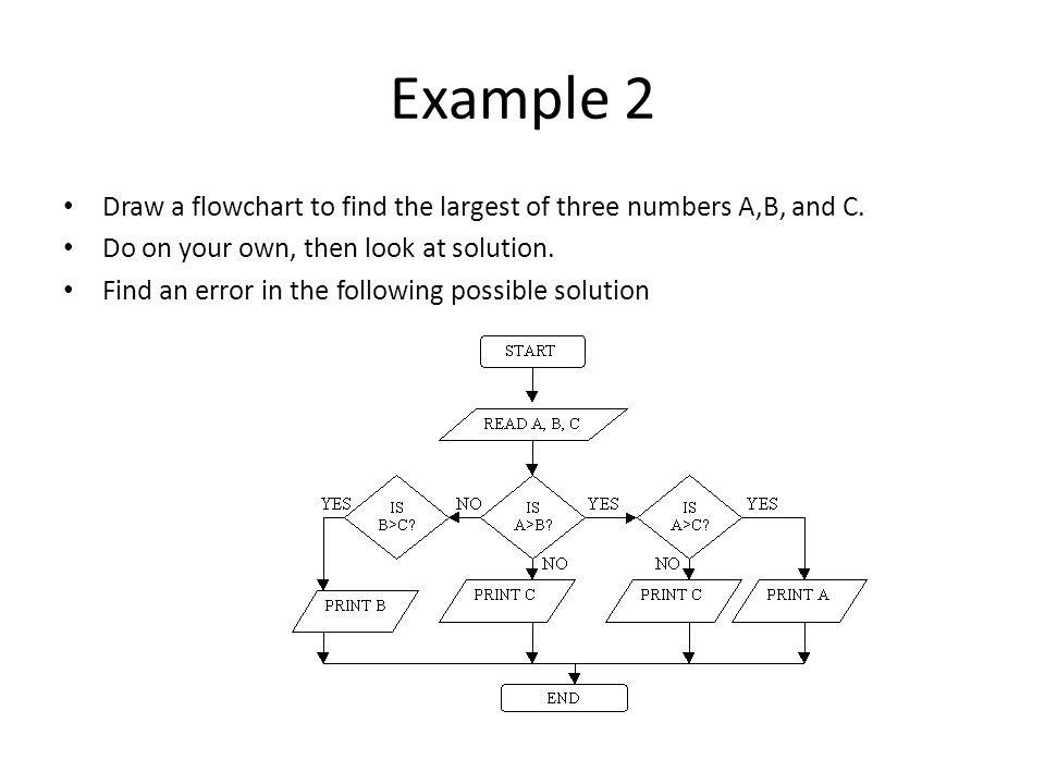 Example 2 Draw a flowchart to find the largest of three numbers A,B, and C. Do on your own, then look at solution. Find an error in the following poss