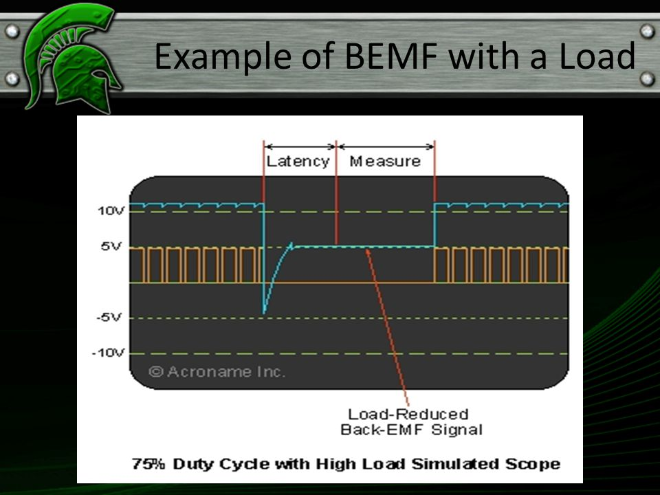 Example of BEMF with a Load