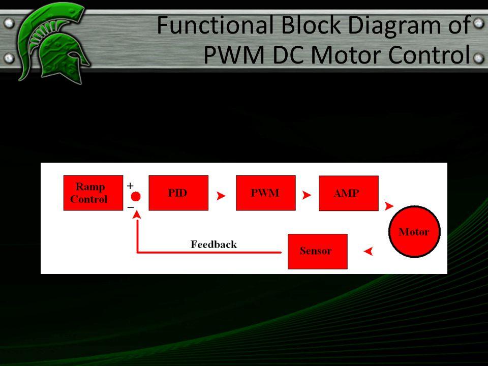 Functional Block Diagram of PWM DC Motor Control
