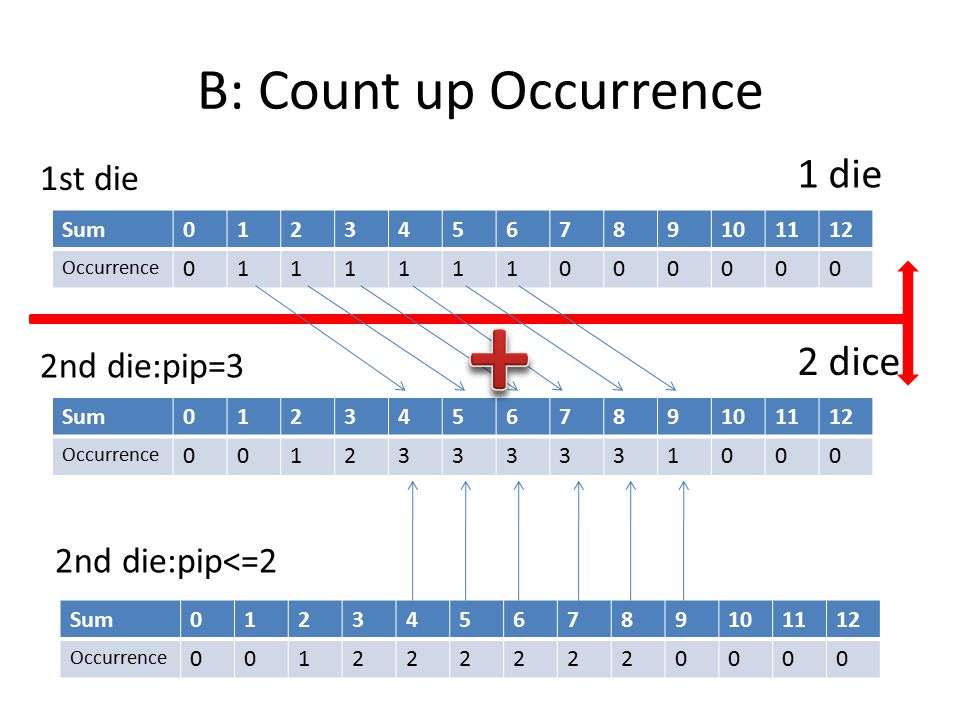 B: Count up Occurrence Sum0123456789101112 Occurrence 0111111000000 1st die 2nd die:pip<=2 1 die 2 dice Sum0123456789101112 Occurrence 0012222220000 Sum0123456789101112 Occurrence 0012333331000 2nd die:pip=3