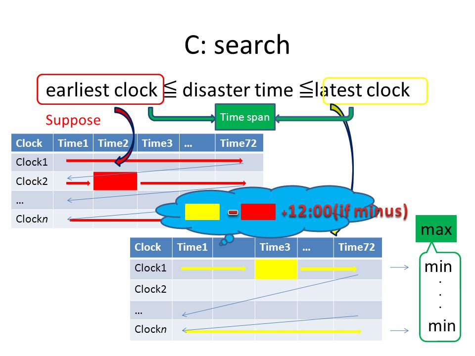 ClockTime1Time2Time3…Time72 Clock1 Clock2 … Clockn C: search earliest clock ≦ disaster time ≦ latest clock Suppose ClockTime1Time3…Time72 Clock1 Clock2 … Clockn Suppose min......