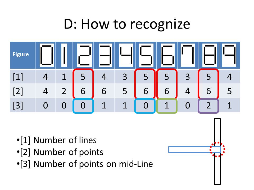 D: How to recognize Figure [1]4154355354 [2]4266566465 [3]0001101021 [1] Number of lines [2] Number of points [3] Number of points on mid-Line