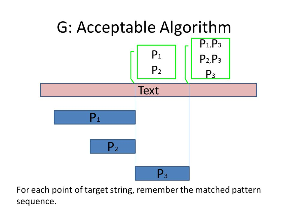 G: Acceptable Algorithm Text P1P1 P2P2 P3P3 P 1, P 3 P 2, P 3 P 3 P1P2P1P2 For each point of target string, remember the matched pattern sequence.