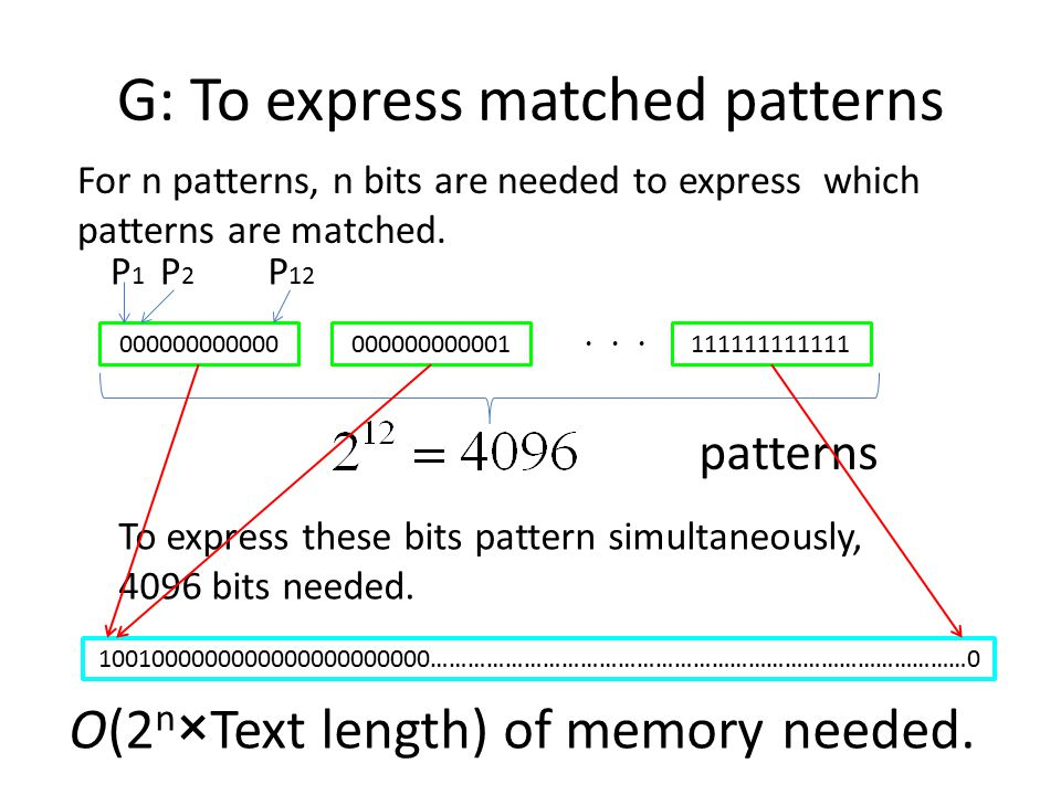 G: To express matched patterns For n patterns, n bits are needed to express which patterns are matched.