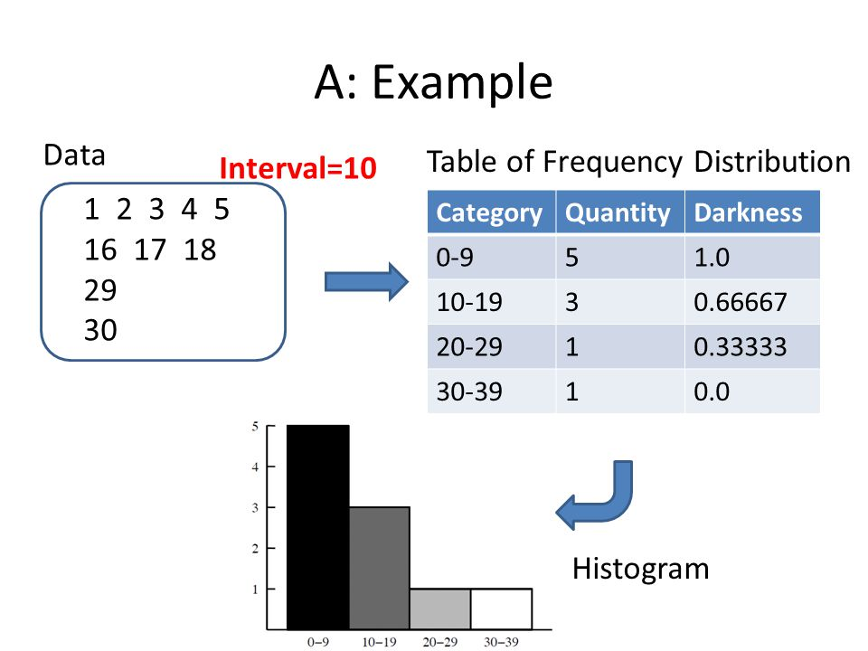 A: Example CategoryQuantityDarkness 0-951.0 10-1930.66667 20-2910.33333 30-3910.0 1 2 3 4 5 16 17 18 29 30 Data Interval=10 Table of Frequency Distribution Histogram