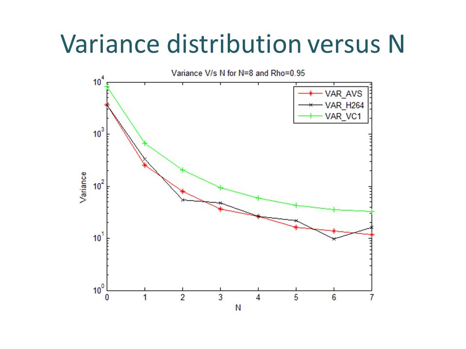 Variance distribution versus N
