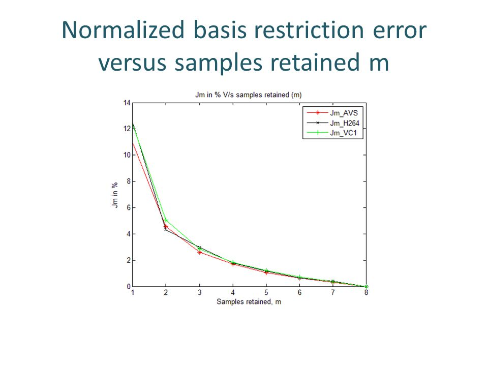 Normalized basis restriction error versus samples retained m