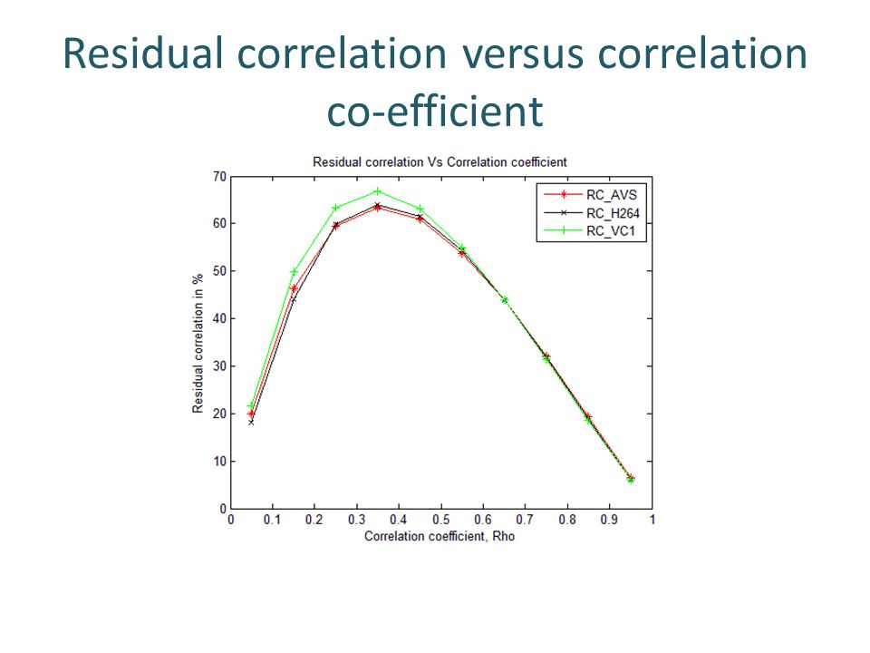 Residual correlation versus correlation co-efficient