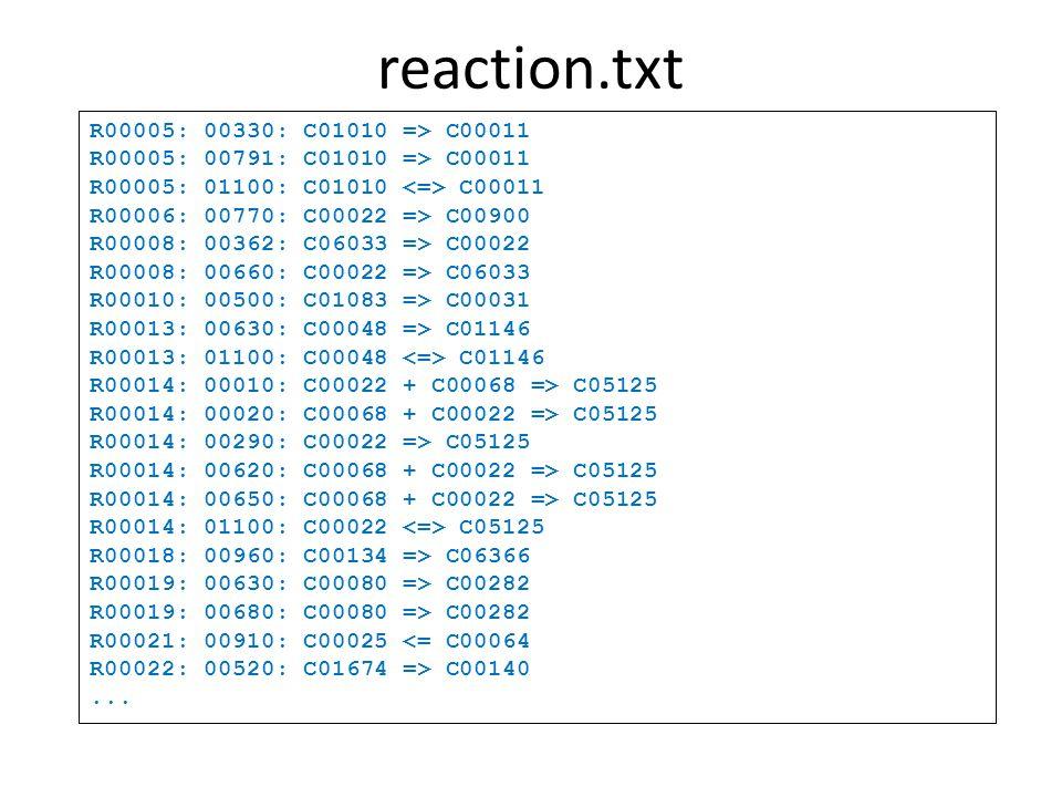 reaction.txt R00005: 00330: C01010 => C00011 R00005: 00791: C01010 => C00011 R00005: 01100: C01010 C00011 R00006: 00770: C00022 => C00900 R00008: 00362: C06033 => C00022 R00008: 00660: C00022 => C06033 R00010: 00500: C01083 => C00031 R00013: 00630: C00048 => C01146 R00013: 01100: C00048 C01146 R00014: 00010: C00022 + C00068 => C05125 R00014: 00020: C00068 + C00022 => C05125 R00014: 00290: C00022 => C05125 R00014: 00620: C00068 + C00022 => C05125 R00014: 00650: C00068 + C00022 => C05125 R00014: 01100: C00022 C05125 R00018: 00960: C00134 => C06366 R00019: 00630: C00080 => C00282 R00019: 00680: C00080 => C00282 R00021: 00910: C00025 <= C00064 R00022: 00520: C01674 => C00140...