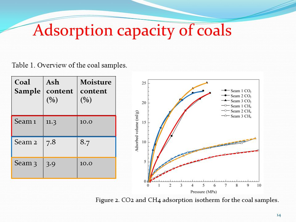 Table 1. Overview of the coal samples. Adsorption capacity of coals Figure 2.