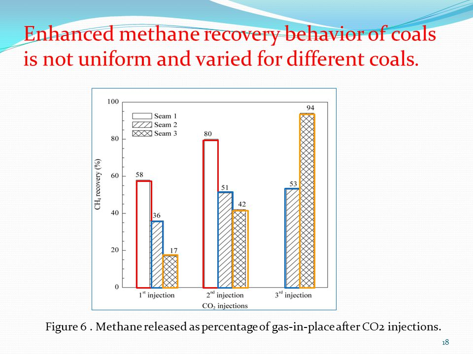 18 Figure 6. Methane released as percentage of gas-in-place after CO2 injections.