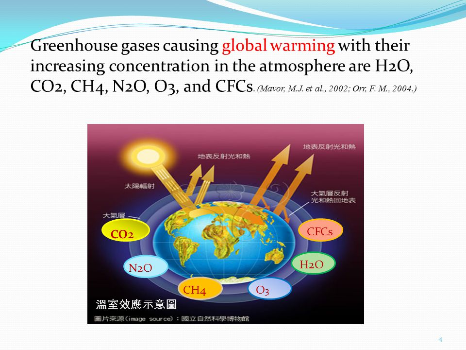 4 溫室效應示意圖 co 2 N2OCH4O3O3 H2OCFCs Greenhouse gases causing global warming with their increasing concentration in the atmosphere are H2O, CO2, CH4, N2O, O3, and CFCs.