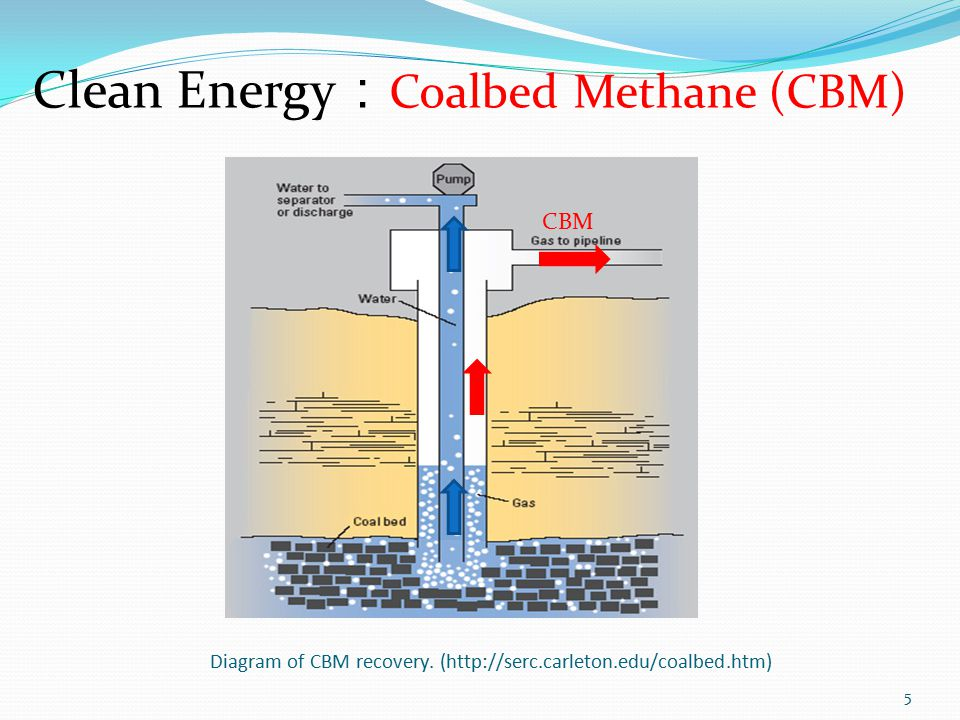 Diagram of CBM recovery.