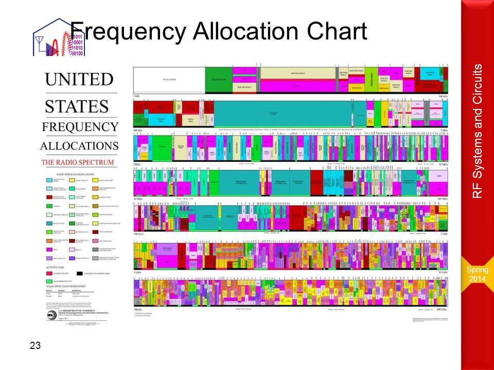 Frequency Allocation Chart www.ntra.gov.eg Spring 2014 Spring 2014 RF Systems and Circuits 22