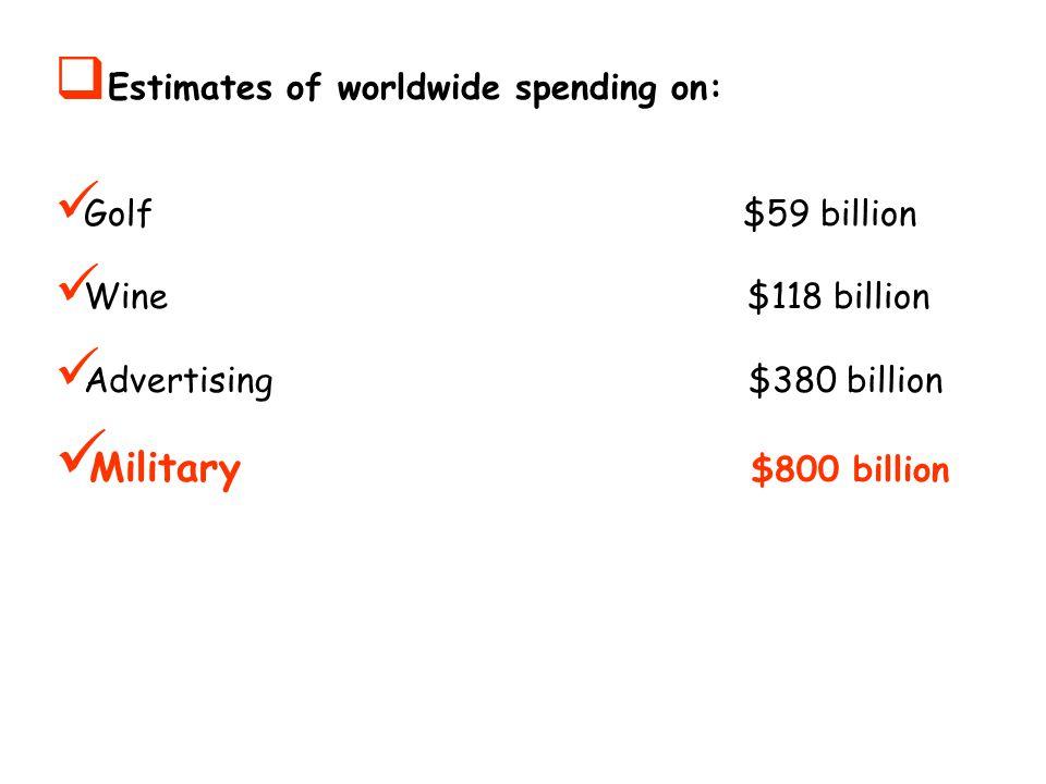  Estimates of worldwide spending on: Golf $59 billion Wine $118 billion Advertising $380 billion Military $800 billion