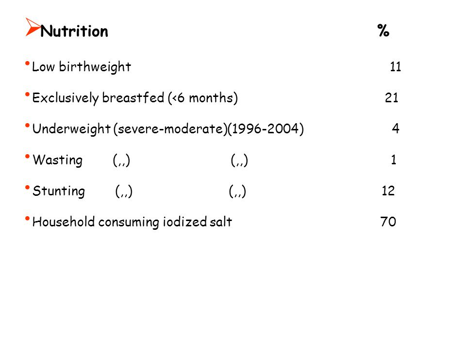  Nutrition % Low birthweight 11 Exclusively breastfed (<6 months) 21 Underweight (severe-moderate)(1996-2004) 4 Wasting (,,) (,,) 1 Stunting (,,) (,,) 12 Household consuming iodized salt 70