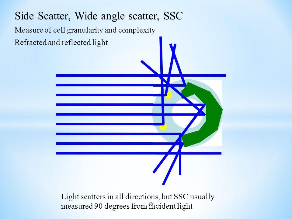 90 Degree Light Scatter FSC SSC Laser 28