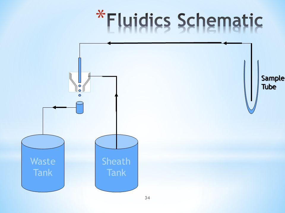 Sample in Sheath Sheath in Laser beam Piezoelectric crystal oscillator Fluorescence Sensors Scatter Sensor Core Sheath Signal direction Flow Chamber 33