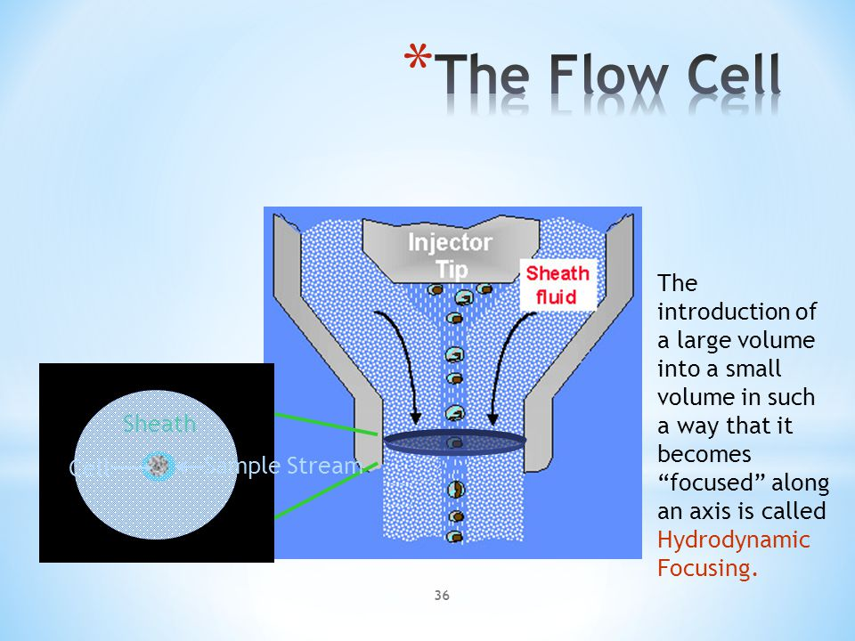 * The flow chamber is instrumental in delivering the cells in suspension to the specific point that is intersected by the illuminating beam and the plane of focus of the optical assembly * Cells suspended in isotonic fluid are transported through the sensing system * To confine cells to the center of the flow stream; this also reduces blockage due to clumping 35