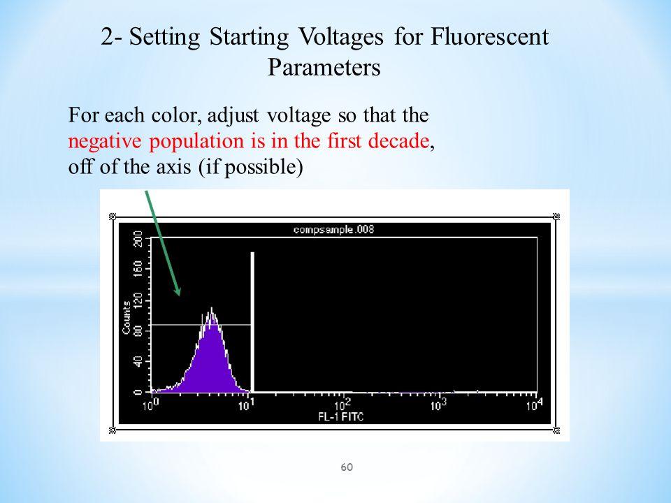 1- Setting Voltages Setting FSC and SSC Whole Blood Before optimizingOptimized 59