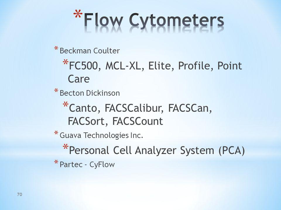 Eliminates debris, RBC's, platelets, instrument noise. Adjust FSC Threshold BeforeAfter 69