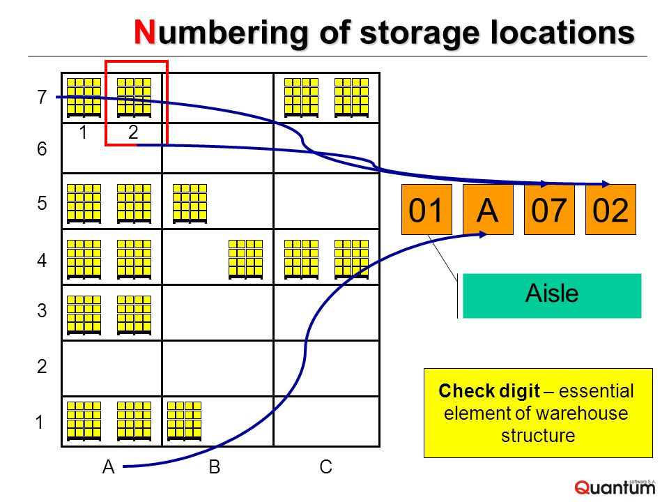 Numbering of storage locations ABC 1 2 3 4 5 6 7 12 01A0702 Aisle Check digit – essential element of warehouse structure
