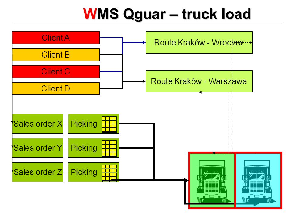 WMS Qguar – truck load Client A Client B Client C Client D Route Kraków - Wrocław Route Kraków - Warszawa Sales order X Sales order Y Sales order Z Picking