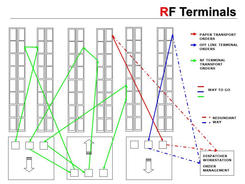 RF Terminals