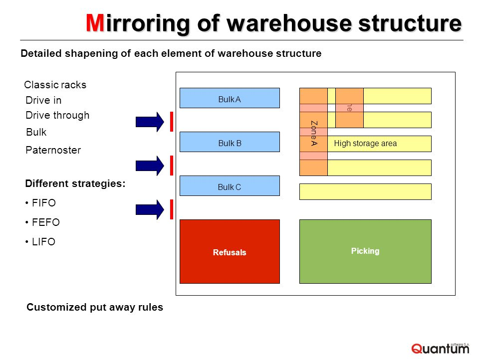 Detailed shapening of each element of warehouse structure Classic racks Drive in Drive through Bulk Paternoster Different strategies: FIFO FEFO LIFO Customized put away rules Mirroring of warehouse structure Zone B Picking High storage area Bulk A Bulk B Bulk C Zone A Refusals