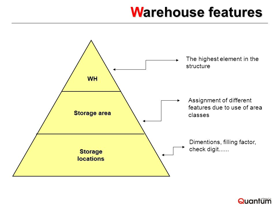 Warehouse features Dimentions, filling factor, check digit......