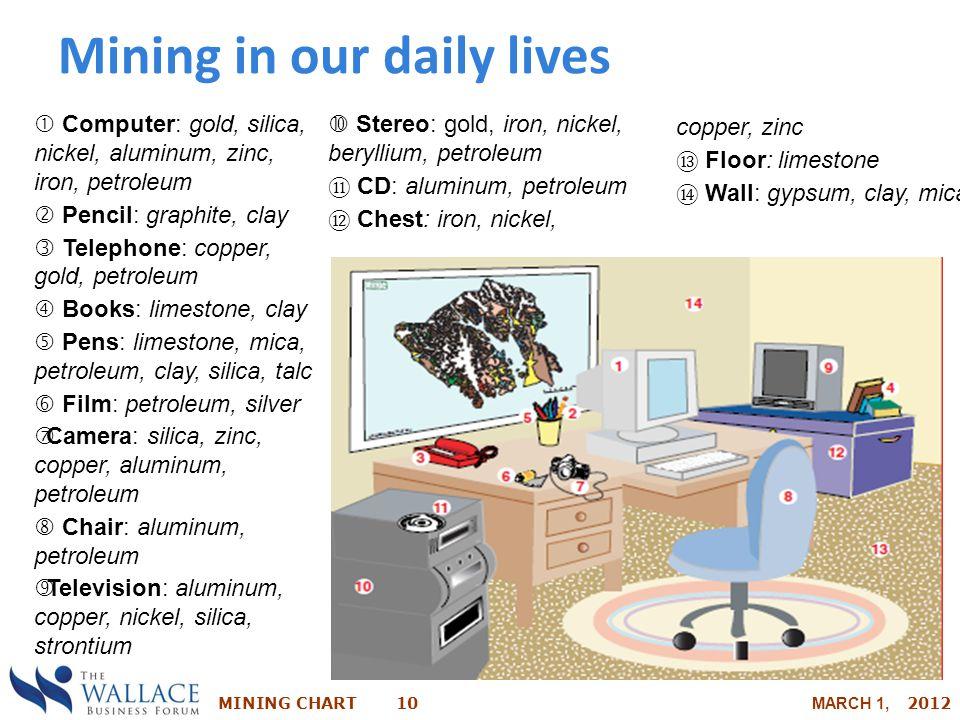 MINING CHART 10 MARCH 1, 2012  Computer: gold, silica, nickel, aluminum, zinc, iron, petroleum  Pencil: graphite, clay  Telephone: copper, gold, pe